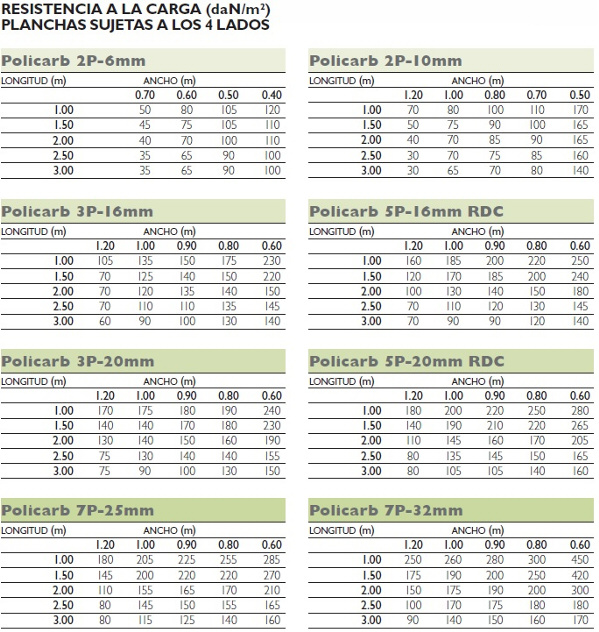 Tabla de valores de carga