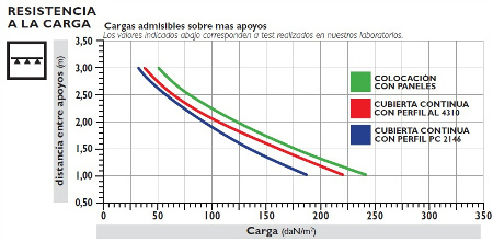 tabla de resistencia a la carga